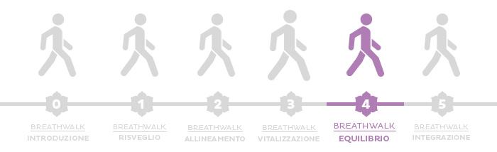 Yoga e camminata: un programma di Breathwalk