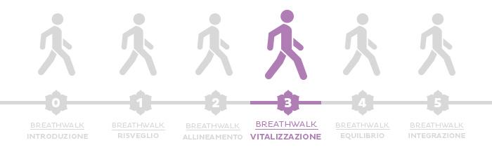 Breathwalk: la terza fase, la vitalizzazione