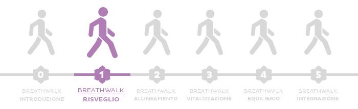 Breathwalk: la prima fase, il risveglio