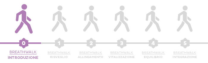 Cos'è il Breathwalk? Introduzione
